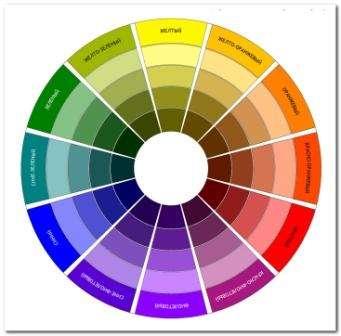 Возможно, вам известно такое понятие, как «цветовой круг».