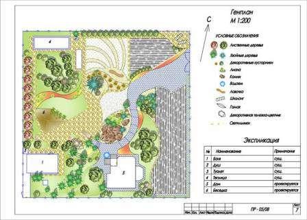 Сначала сделайте общие отметки на плане: сад, овощные грядки, зона отдыха, клумба. Далее определитесь более конкретно.
