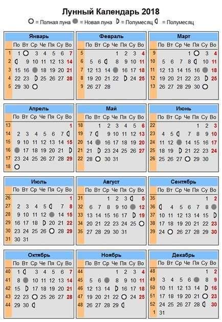 Они изучают лунный календарь на выбранный период, а затем стараются избегать посадок и важных мероприятий в дни полнолуния и новолуния.