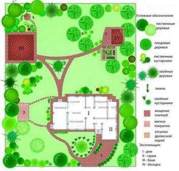 Перед тем как определиться с размерами и формой сооружения для отдыха на природе, необходимо спланировать место его размещения.