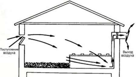 На вентиляционных трубах нужно сделать заслонки для регулирования воздухообмена.