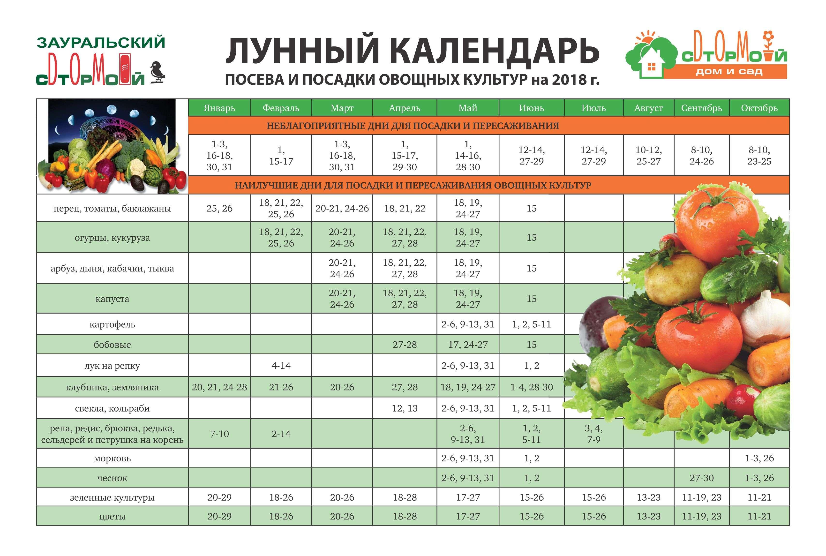 посевной календарь 2019 лунный садовода