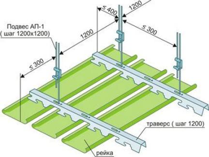 Реечное покрытие в ванной комнате: преимущества материала и этапы монтажа