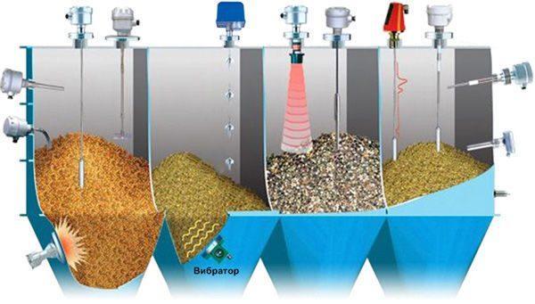 Механическое разделение сыпучих материалов – оборудование и виды просеивающих поверхностей