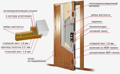 Утепление входной двери: выбор материала и утепление