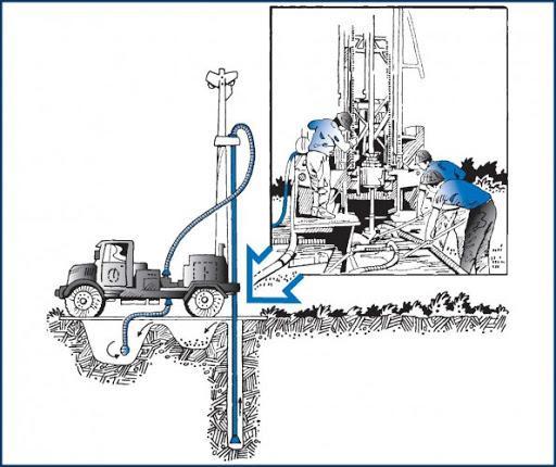 Методы бурения скважин